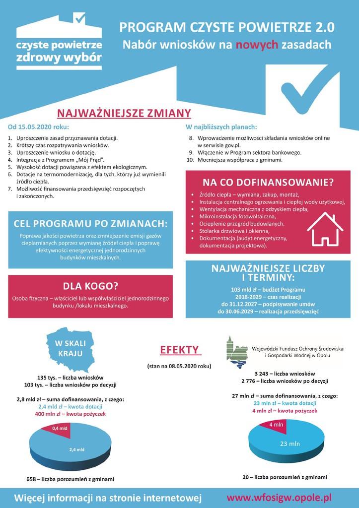 program czyste powietrze informacja o naborze wniosków