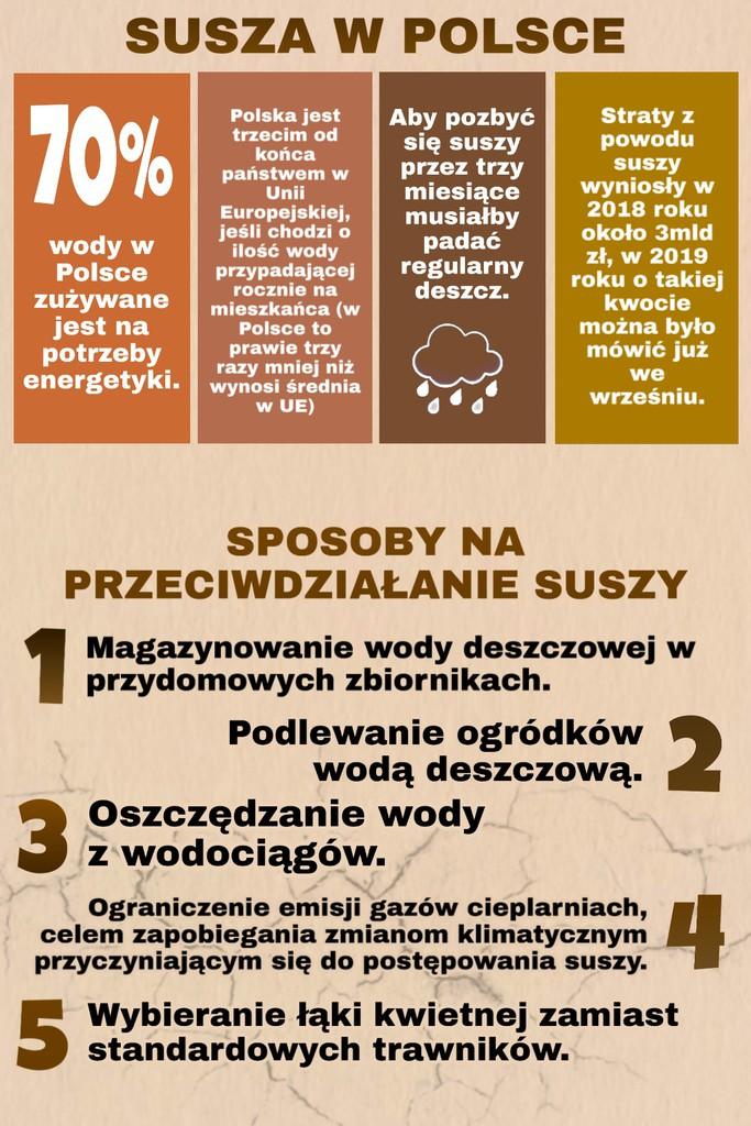 Plakat informujący o sytuacji suszy w kraju- sposoby na przeciwdziałanie suszy. ,,Susza w Polsce: - 70% wody w Polsce zużywanych jest na potrzeby energetyki.  - Polska jest trzecim od końca państwem w Unii Europejskiej, jeśli chodzi o ilość wody przypadającej rocznie na mieszkańca ( w Polsce to prawie 3 razy mniej niż średnia w Unii Europejskiej) - Aby pozbyć się suszy przez trzy miesiące musiałby padać regularny deszcz. - Straty z powodu suszy wyniosły w 2018 roku około 3 mld zł, w 2019 roku o takiej kwocie można było już mówić we wrześniu. Sposoby na przeciwdziałanie suszy: 1. Magazynowanie wody deszczowej w przydomowych zbiornikach. 2. Podlewanie ogródków wodą deszczową  3. Oszczędzanie wody z wodociągów  4. Ograniczenie emisji gazów cieplarnianych, celem zapobiegania zmianom klimatycznym przyczyniającym się do postępowania suszy.  5. Wybieranie łąki kwietnej zamiast standardowych trawników.