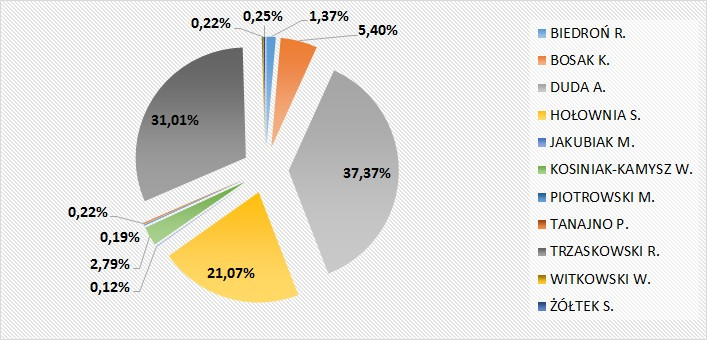 Wyniki Wyborów Prezydenckich w gminie Popielów w %