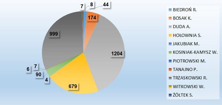 Wyniki Wyborów Prezydenckich w gminie Popielów w ilości oddanych głosów