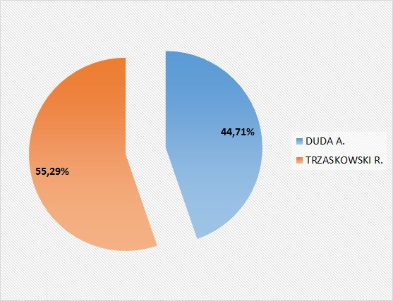 Wyniki wyborów prezydenckich II tura procent.jpeg