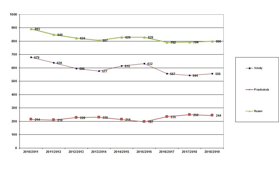 Wy kres przedstawiający liczbę dzieci w szkołach i przedszkolach w latach 2010-2019